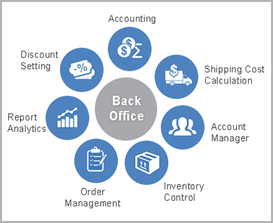 Managed Services Back Office